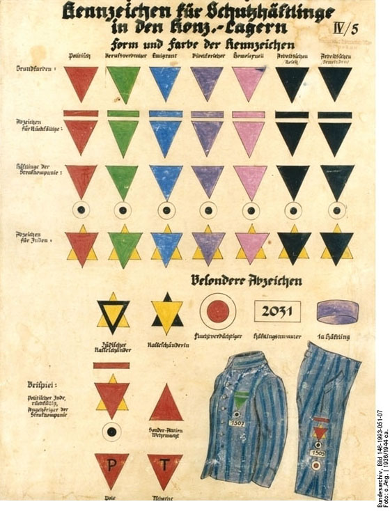 Table of Colored Classification Symbols for Prisoners in Concentration Camps (1939-1942)
