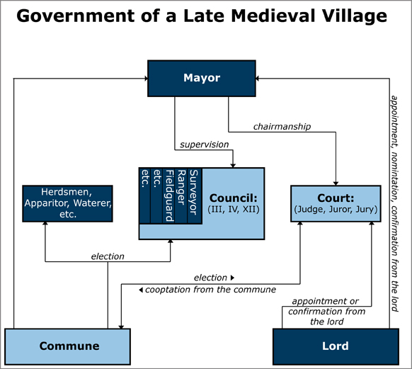 Government of a Late Medieval Village