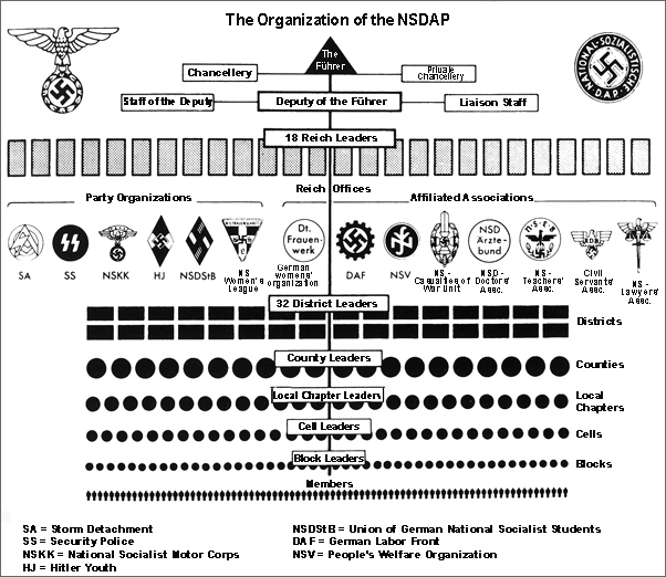 The Organizational Structure of the NSDAP (c. 1934)